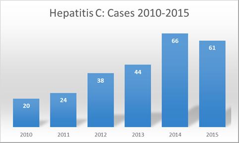 Hepatitis C Graph